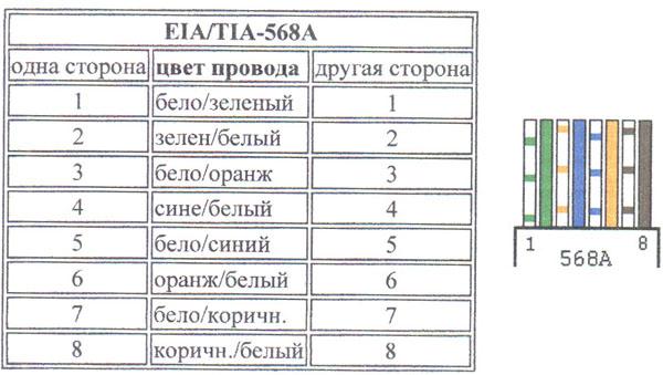 Схема обжима витой пары 568A