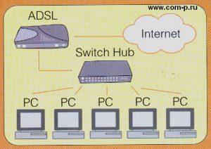 Схема локальной сети
