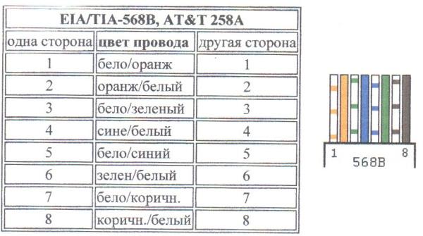 Схема обжима витой пары 568B
